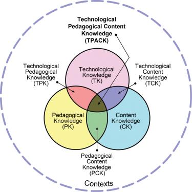 TPACK:s venndiagram