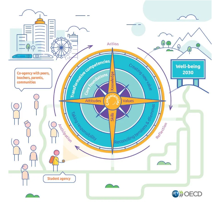 OECD:s kompass kring lärande.
