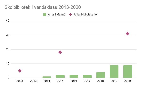 Diagram över antal skolbibliotek i världsklass i Malmö