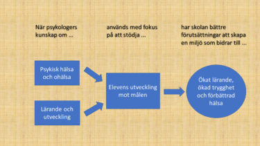 Psifos kvalitetsmodell som visar psykologers arbete i elevhälsan.