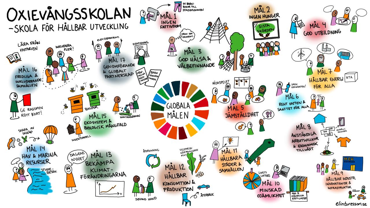 Teckning av hållbara målen,