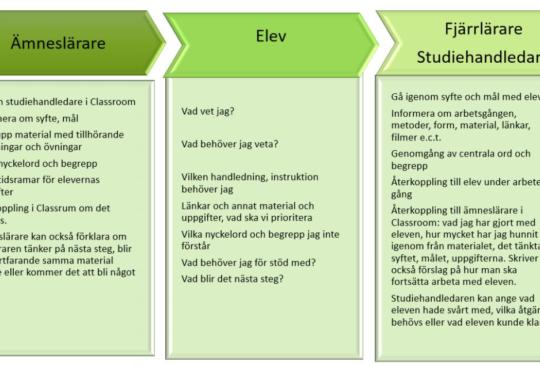 Instruktioner till lärare och elever.