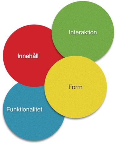 Överlappande cirklar med varsitt begrepp i varje cirkel.