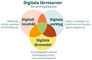 Venndiagram av digitala lärresurser.