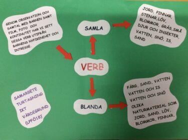 En tankekarta med verb.