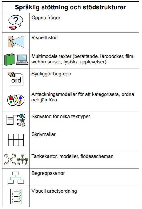 Struktur för språklig stöttning.