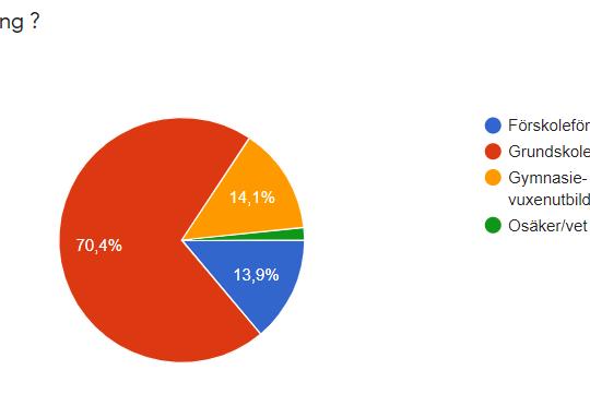 Diagram över inkomna nomineringar hittills 210828