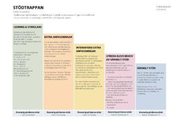 Olika pelare i olika färger med information om olika stödinsatser, står som en trappa.